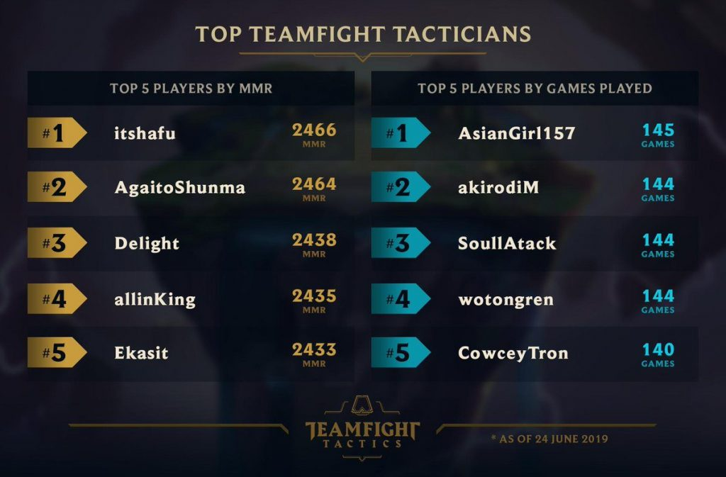 Teamfight-Tactics-Riot