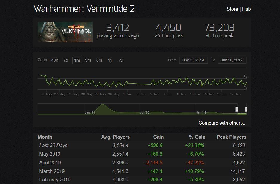 Warhammer Vermintide 2 steamcharts Spieler im Juni 19