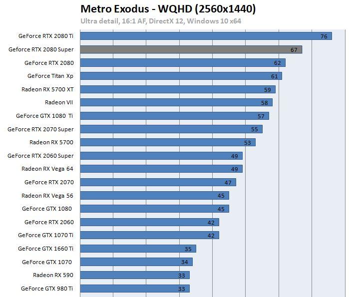 2080 Super im Benchmark Metro Exodus Guru3d.com