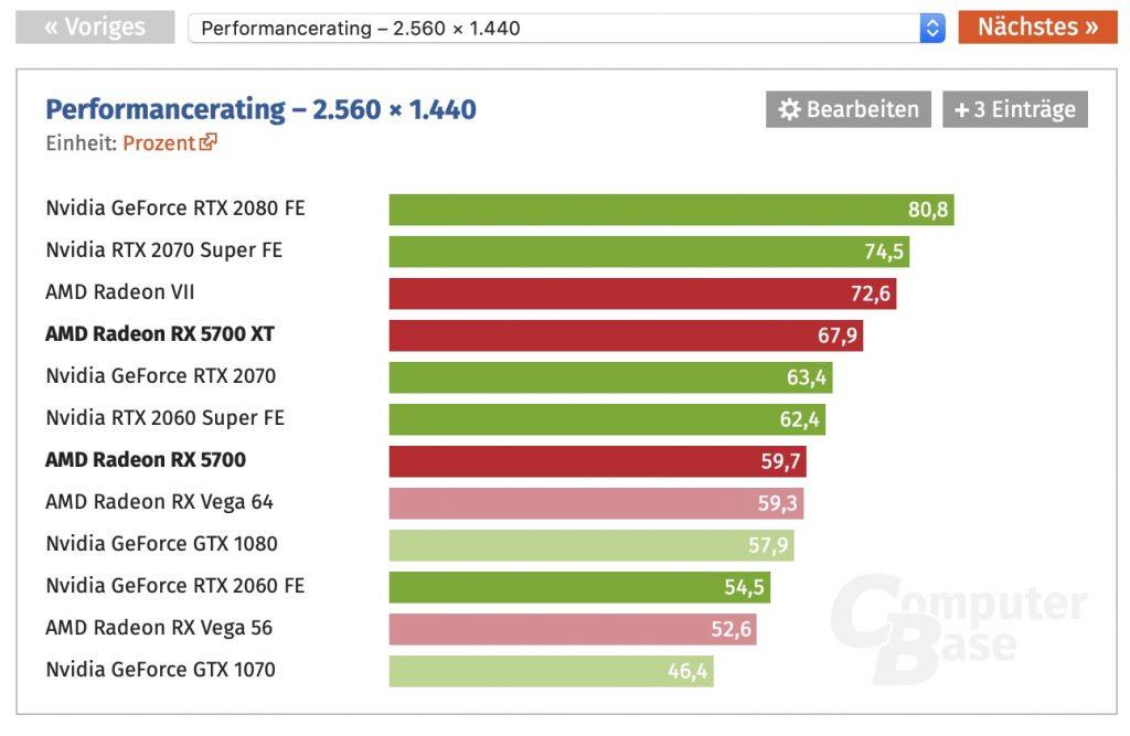 AMD Radeon RX 5700 und RX 5700 XT Benchmark WQHD