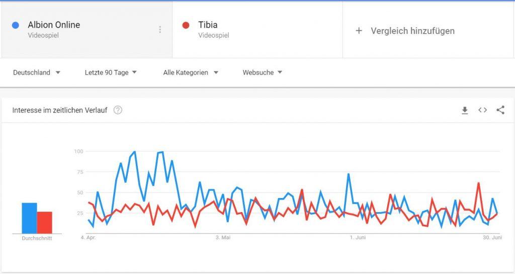 Tibia vs Albion Online