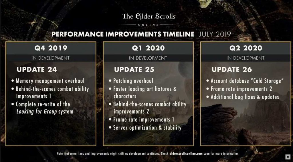 Elder Scrolls Online Roadmap Performance