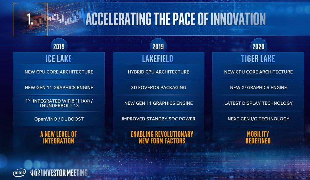 Intel-Ankündigungen für 2019 und 2020