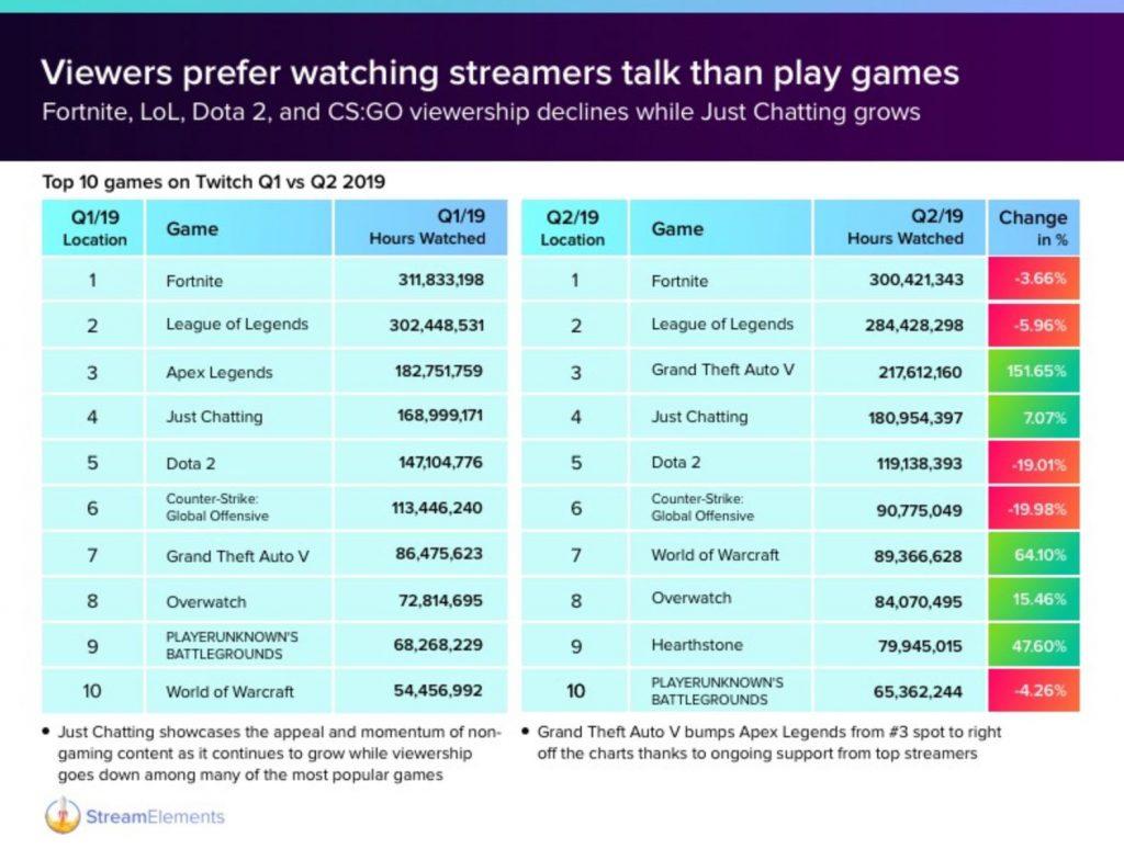 Trends-Zahlen-Twitch