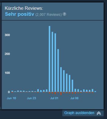 final fantasy xiv neue reviews steam
