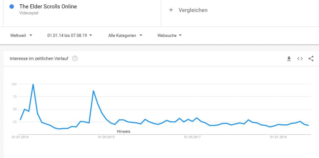 ESO-Google-Trends