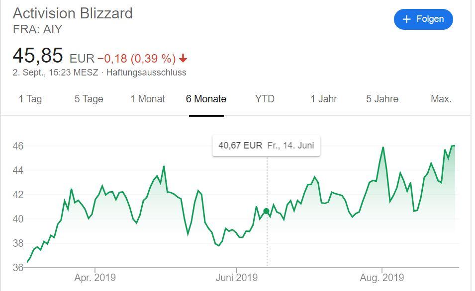 Aktie Activision Blizzard