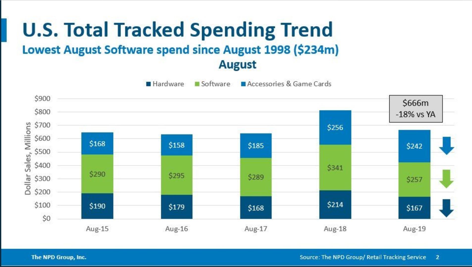 Üble Gaming-Flaute: Schwächster August seit 1998, sagt US-Marktforscher