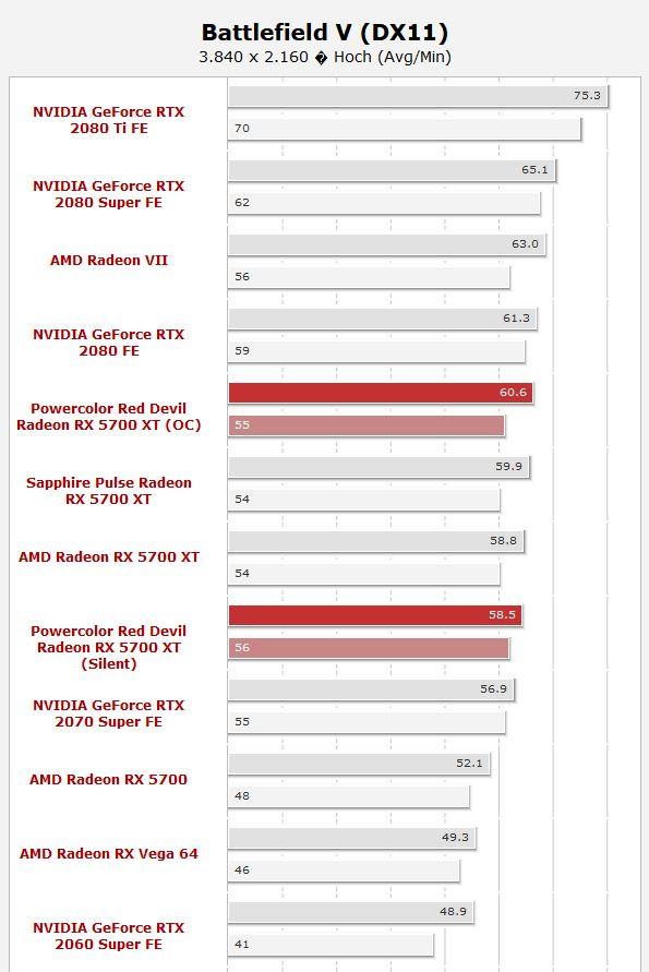 RX5700 XT Red Devil im Benchmark WQHD