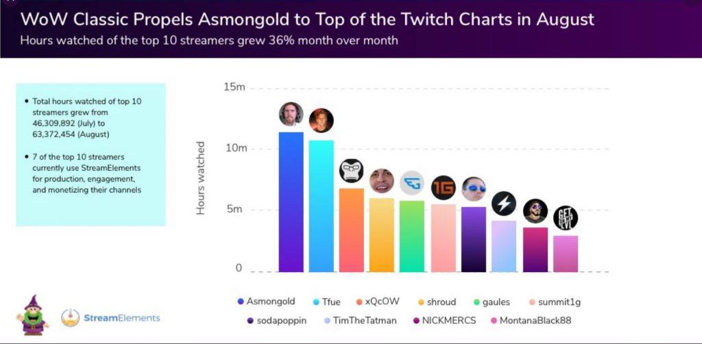 Twitch-Statistik
