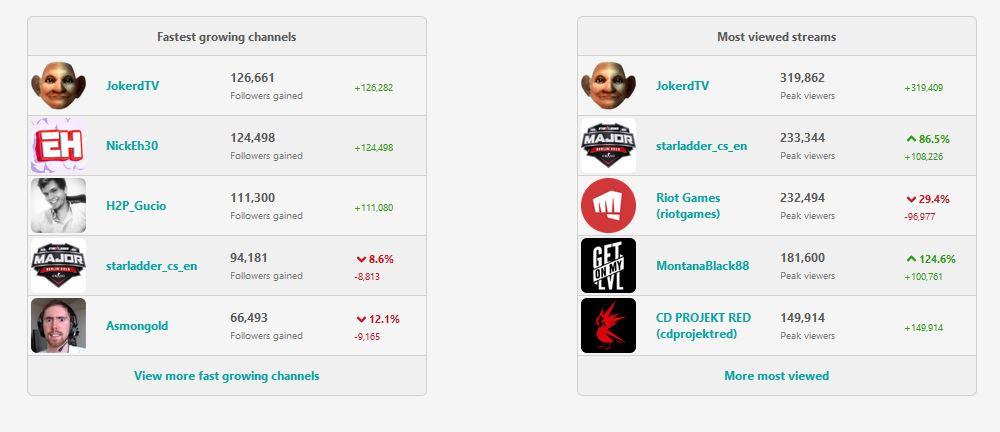 WoW Classic Jokerd dominanz auf twitch sullygnome
