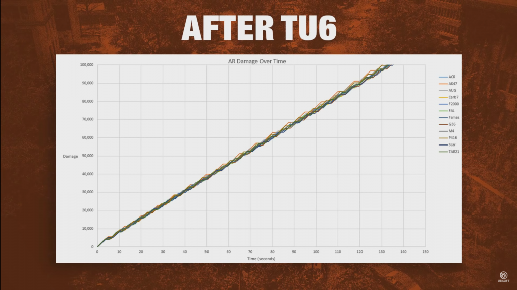 division 2 ar after tu6