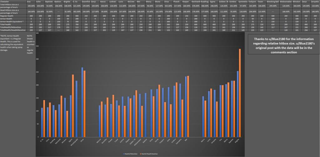 overwatch-health-hitbox-ratio-chart