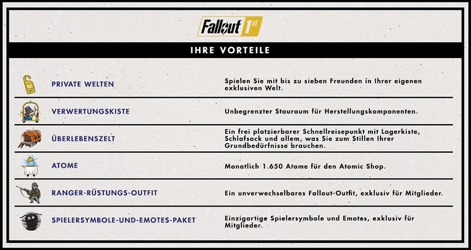 Fallout 76 Fallout 1st Vorteile