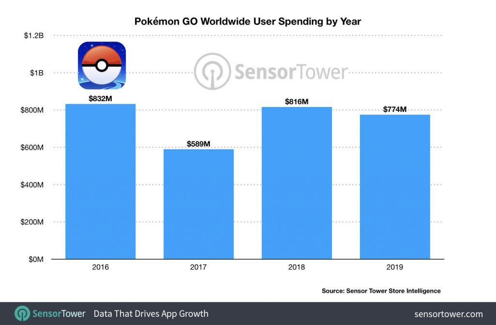 Pokemon-Go-2019-Umsatz-Sensor-Tower