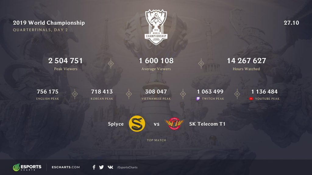 Lol Worlds statistiken Esports Charts