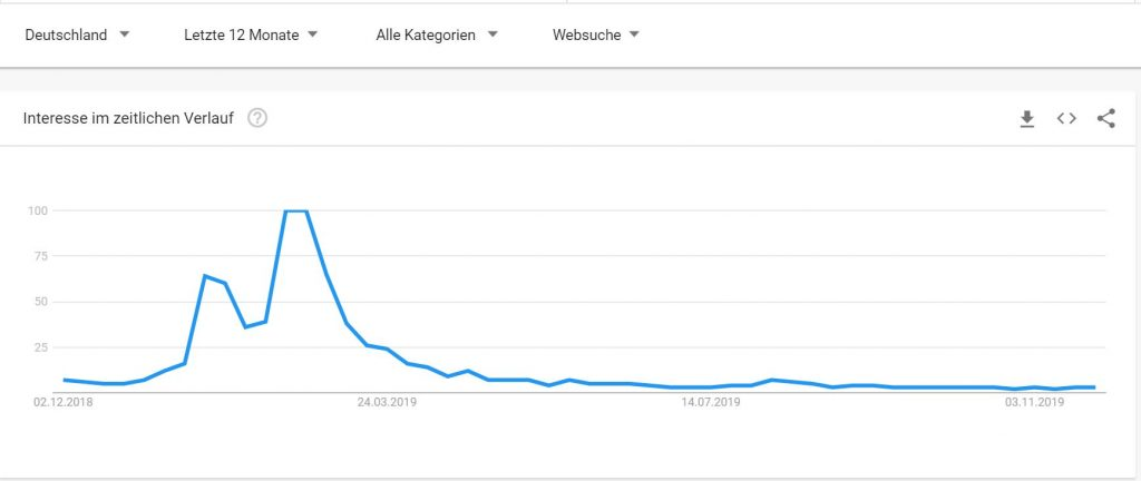Anthem-Google-Trends