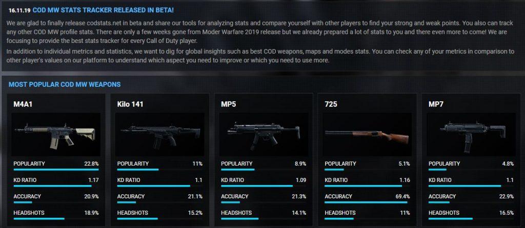 Call of Duty Modern Warfare beliebteste waffen
