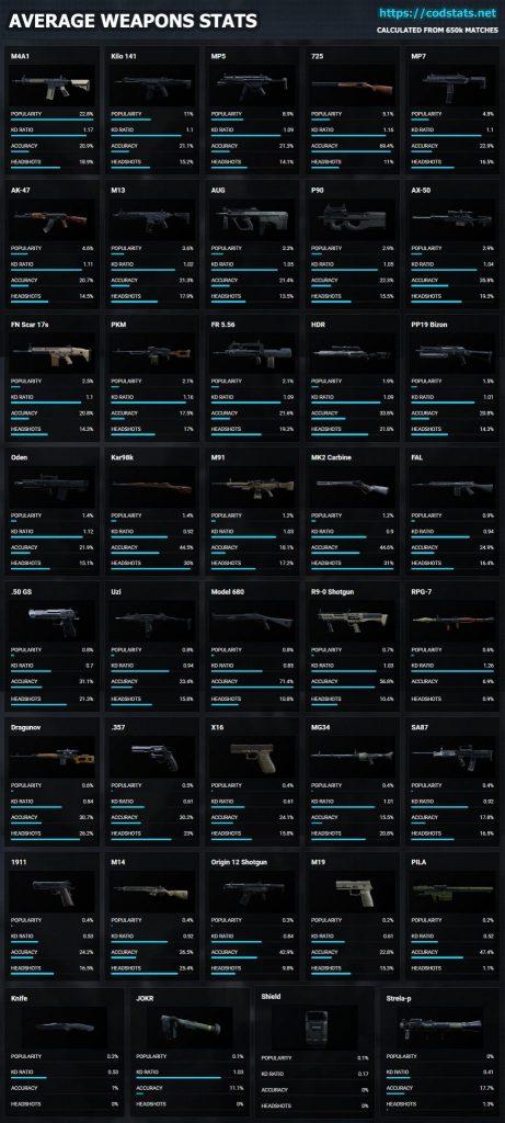 Call of Duty Modern Warfare beliebteste waffen vollständig