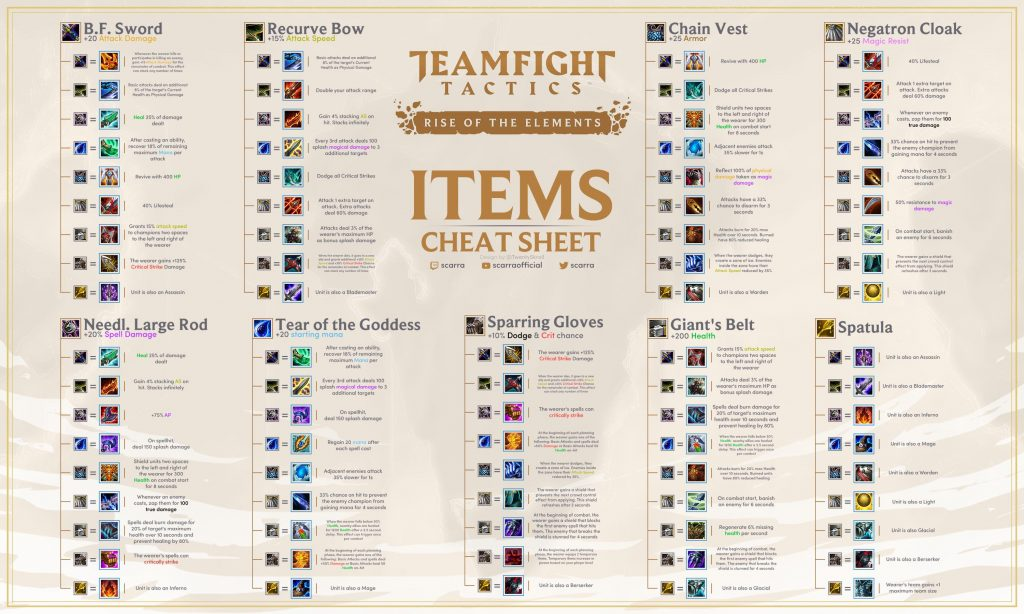 TFT Item Cheat Sheet Set 2 Patch 9.22