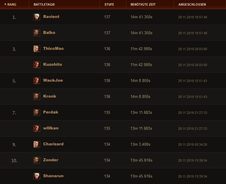 DIablo 3 Season 19 GR Duo Ranking 29 Nov
