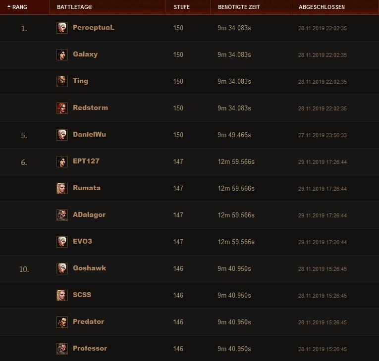 DIablo 3 Season 19 GR Quattro Ranking 29 Nov