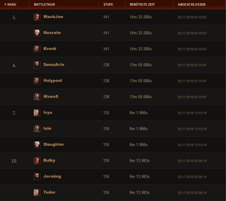 DIablo 3 Season 19 GR Trio Ranking 29 Nov