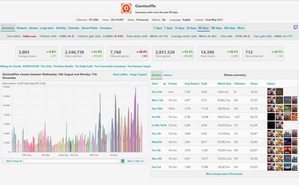 GiantWaffle Statistiken