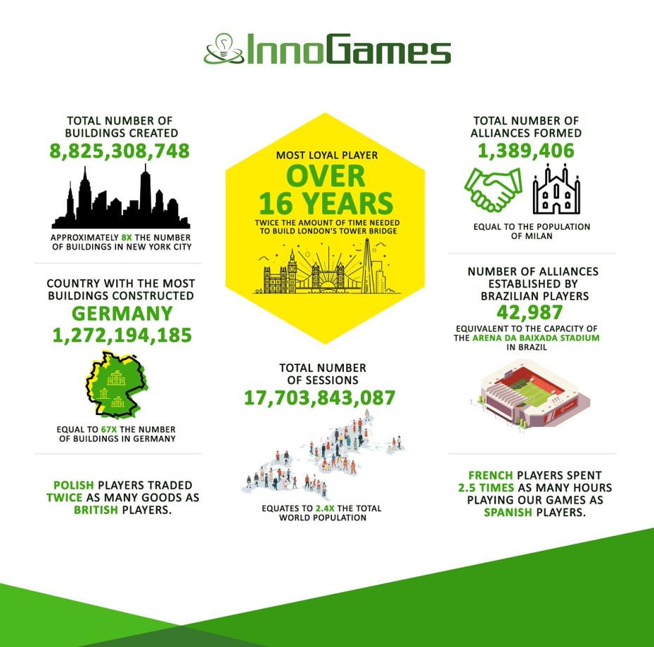 InnoGames-Zahlen