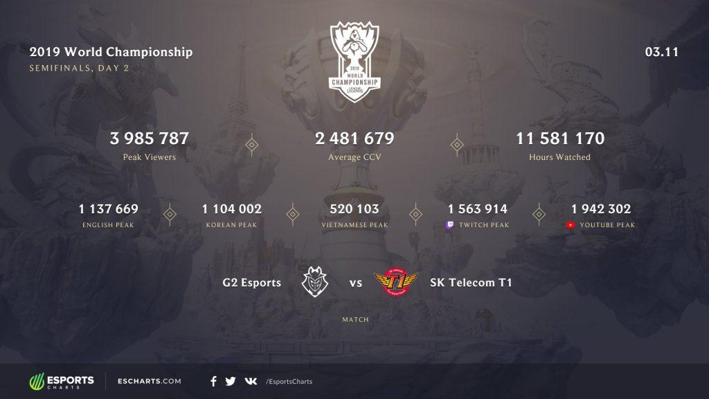 Statistiken-Esport-Zuschauer-2019-halbfinale