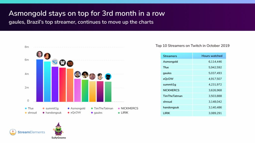 Top Streamer Twitch Oktober 2019