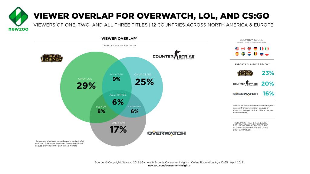Esport Zuschauer von LoL, Overwatch und CS:GO