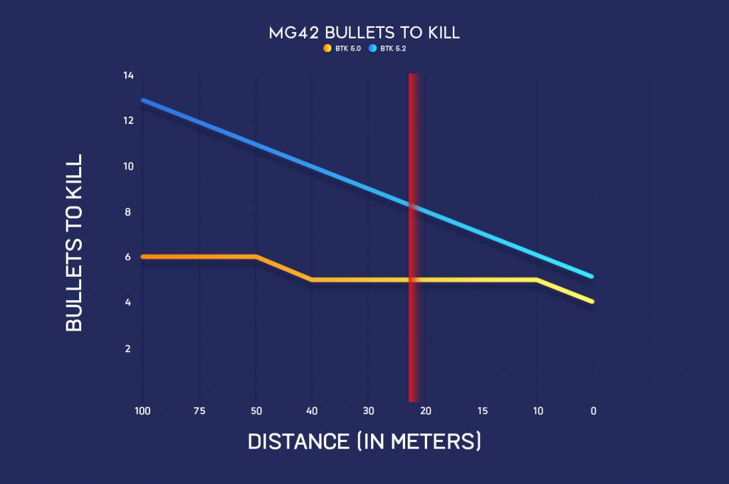 battlefield 5 mg42