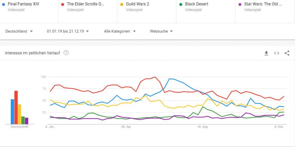 Google-Trends-MMORPG