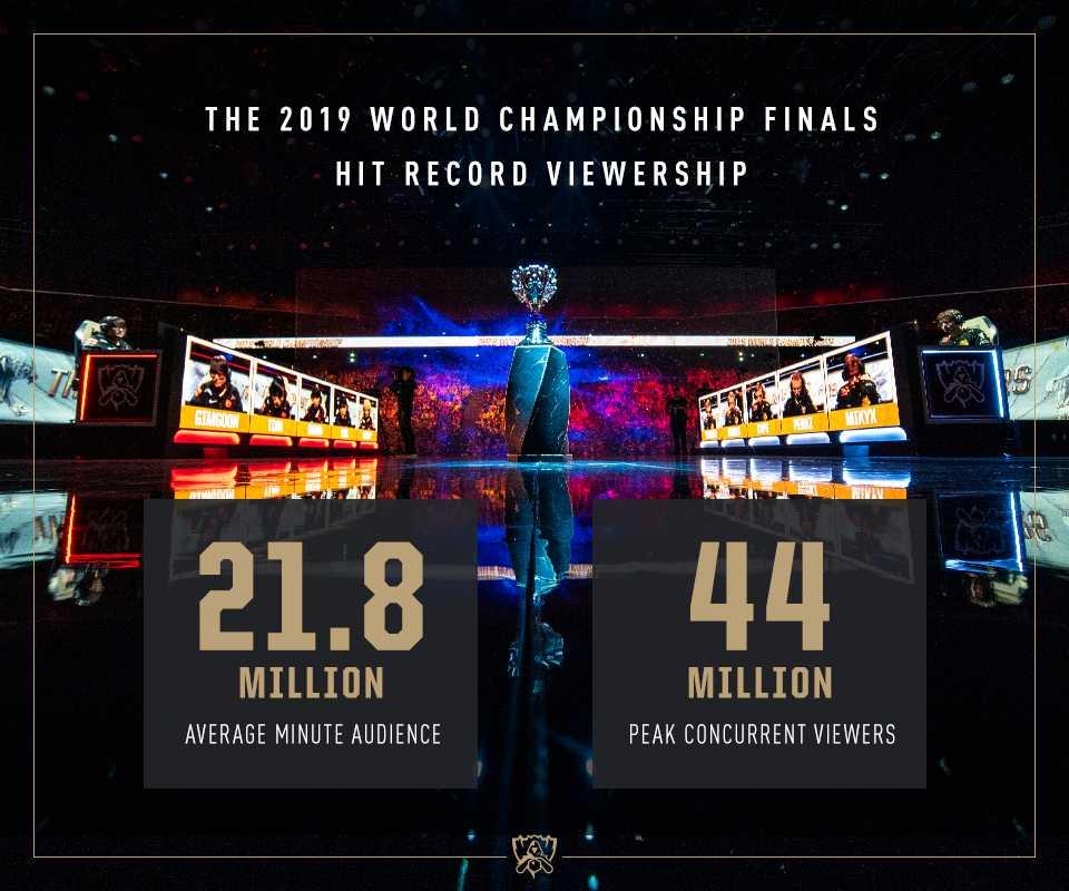 League of Legends Info Grafik zu Worlds