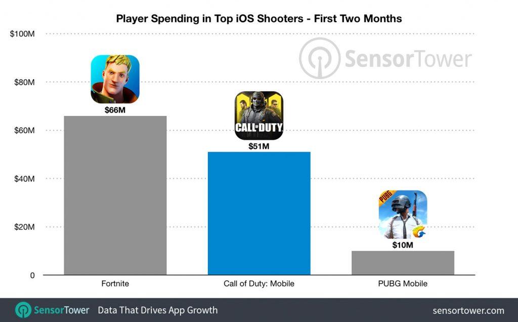 Sensor-Tower-Mobile-Games