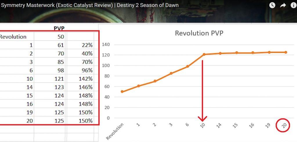 symmetrie pvp schaden destiny 2