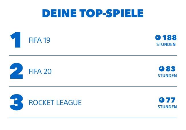 PS4 Highlights 2019 Jahresrückblick