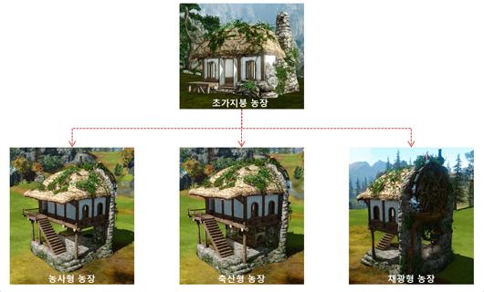 ArcheAge: So sehen die zweistöckigen Häuser im Video aus