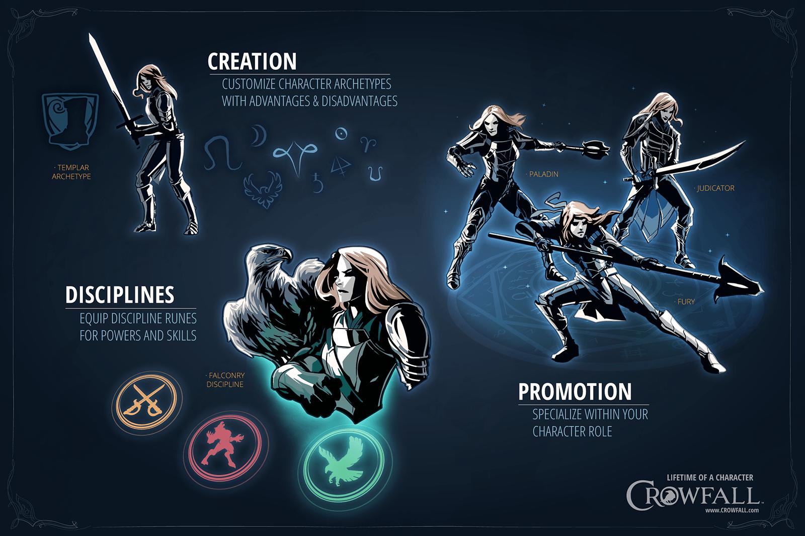 Charakterentwicklung bei Crowfall: Stärken, Schwächen, Beförderungen