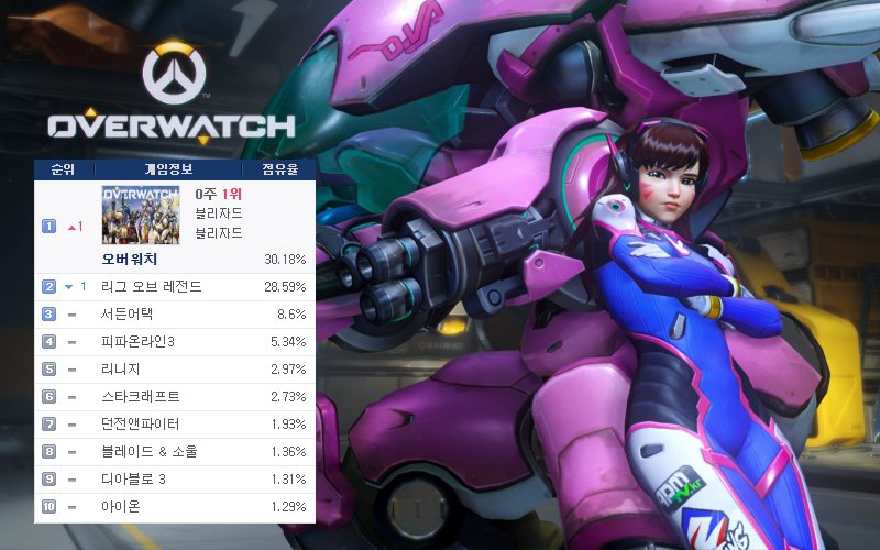 Overwatch regiert in den PC Bangs von Korea