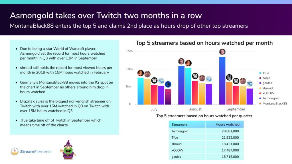 Twitch-September