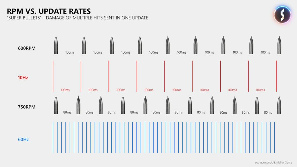 cod Modern warfare super bullets grafik