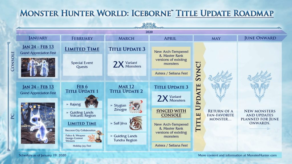 Roadmap 2020 MHW