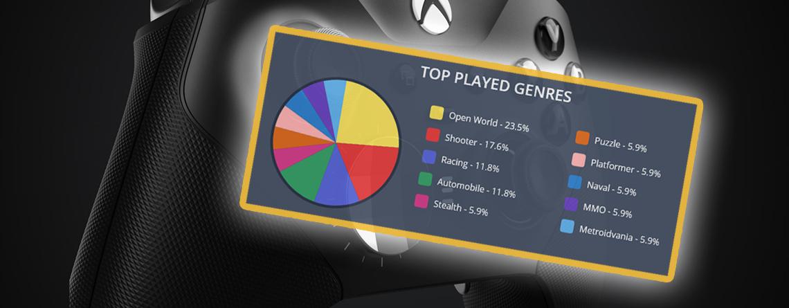 Checkt, was ihr in den letzten 10 Jahren auf eurer Xbox erreicht habt
