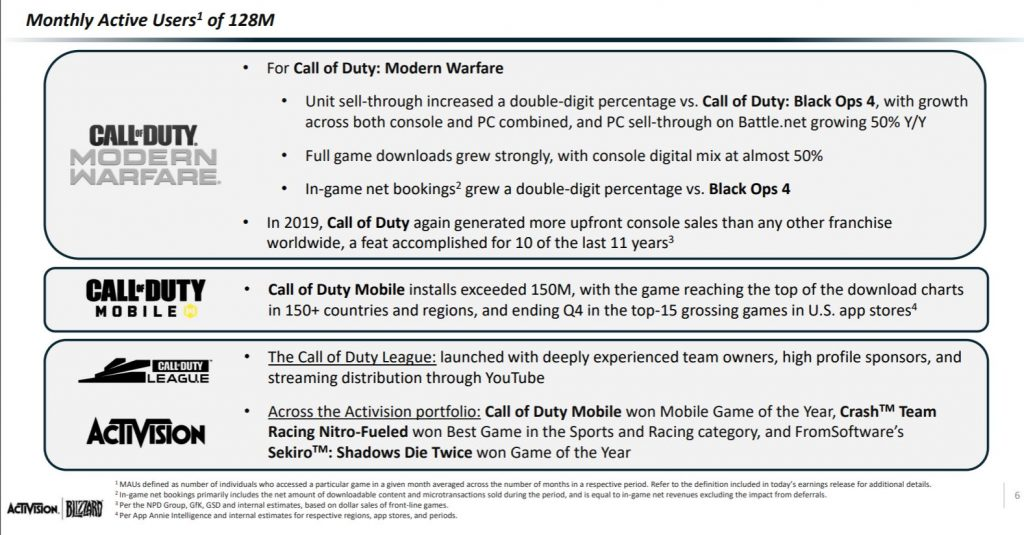 Activision-Call-of-Duty-MW