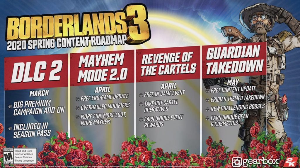 Roadmap Borderlands 3