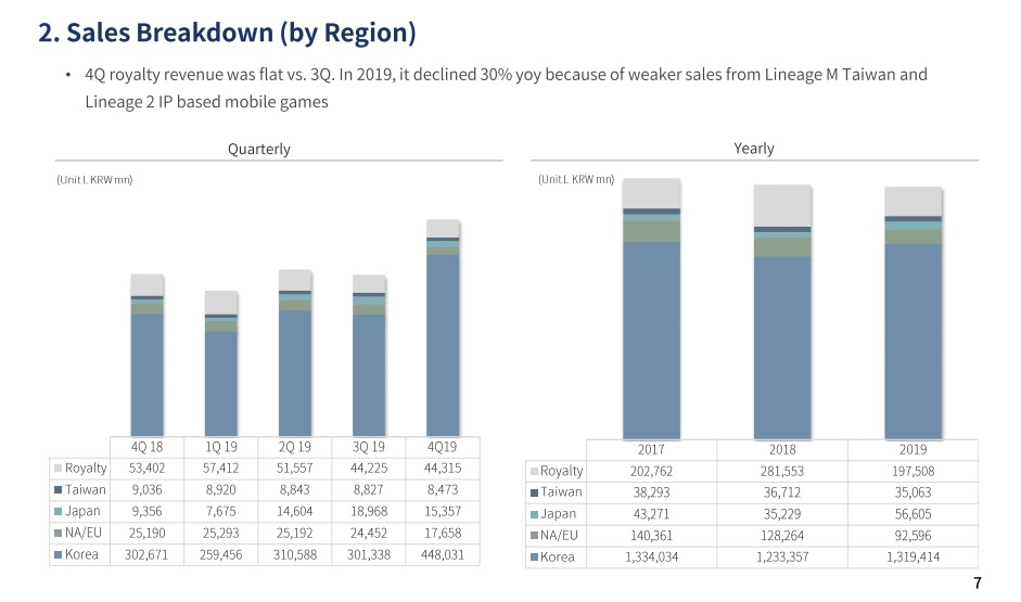 NCSoft Q4 Einnahmen Regionen