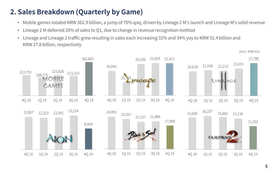 NCSoft Q4 Einnahmen Spiele