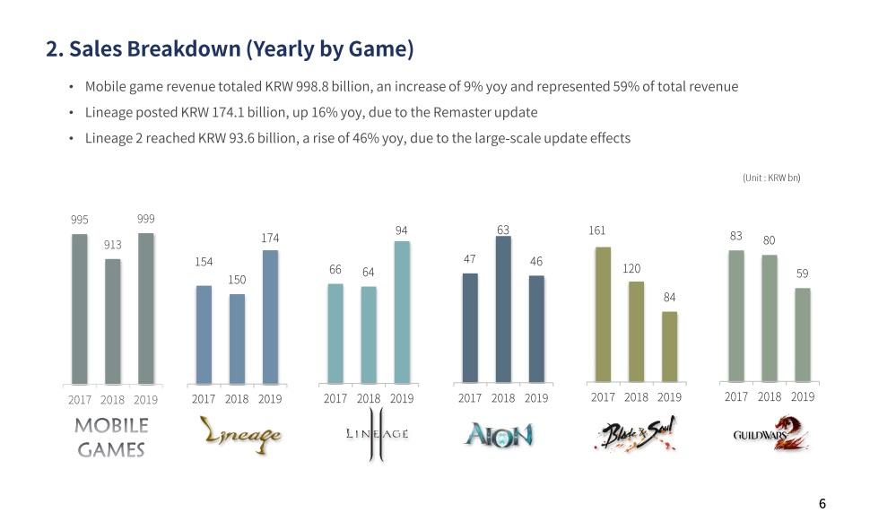 NCSoft Q4 Einnahmen Jahr für Jahr